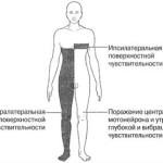Как проявляются симптомы