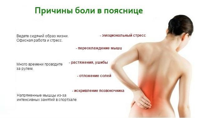 Задержка и болит поясница ответы врачей консультация